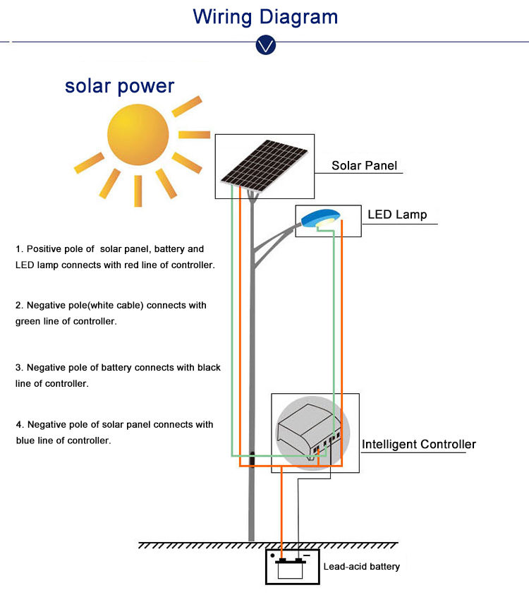 Solar Street Lamp With Outdoor Roadway Lighting System