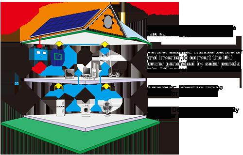 Dedicates to Solar Lighting System
