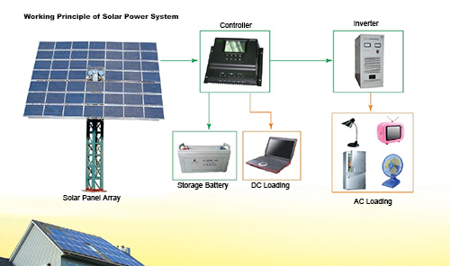 What is solar power systems prices   Bingsolar Lighting