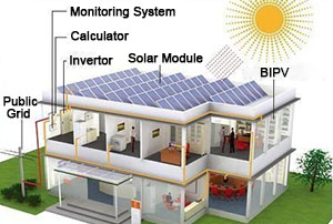 How to configure home solar power system ?