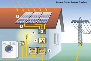 How to install home solar power system by yourself ?