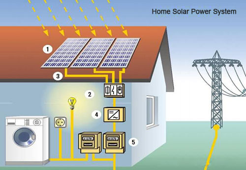 Surprising House Solar Panel Wiring Wiring Diagram Wiring Cloud Hisonuggs Outletorg