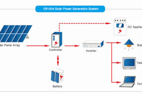 What is basic composition of off-grid solar power system ?