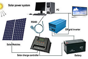 Solar pv control system is the core component for solar system