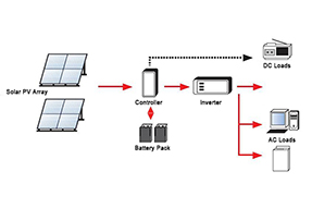 What is the composition and working principle of solar power system ?