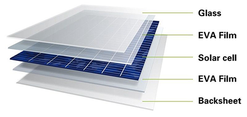 What Is The Manufacturing Process For Solar Cells And