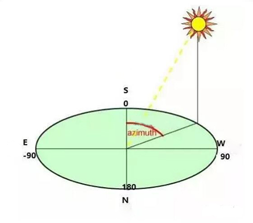 How To Set Azimuth And Tilt Angle To Improve Solar Power