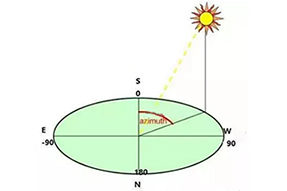 How to Set Azimuth and Tilt Angle to Improve Solar Power Generation ?