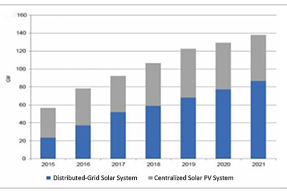 The Analysis and Forecast of Global Solar Photovoltaic Market