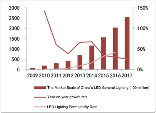 2018 LED lighting industrial development