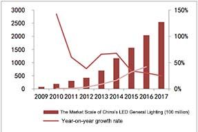 China's LED Lighting Industrial Development Status and Market Expectation in 2018