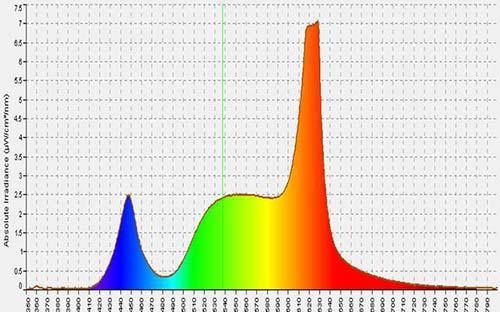LED-Lighting-spectrum